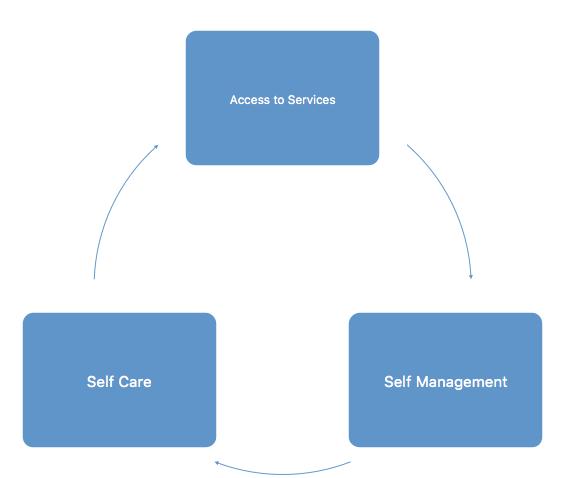 TECS diagram